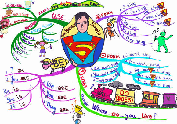 simple_present_mind_map