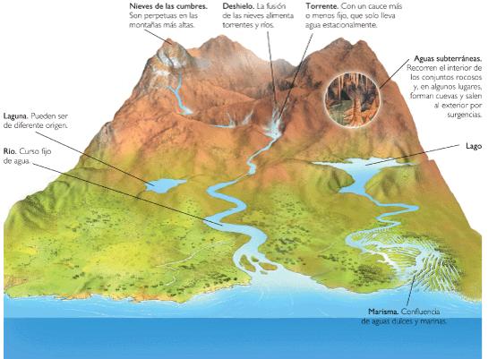 Aguas-continentales
