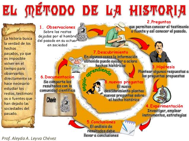 metodo-de-la-historia-1-638